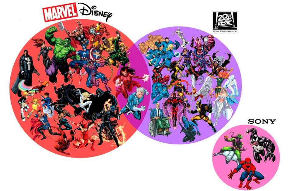 Gráfico de los derechos de los personajes de Marvel